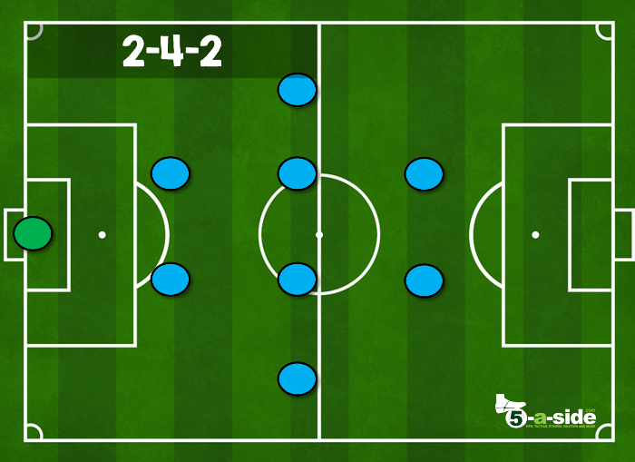 2-4-2 9-a-side tactic formation