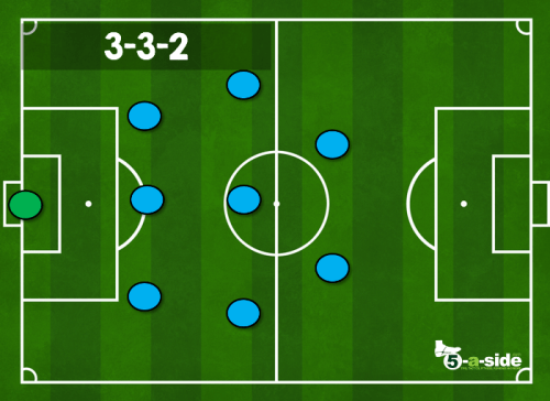 3-3-2 9-a-side tactic formation