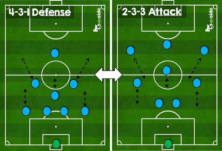 9-a-side Tactics - The Essential Guide | 5-a-side.com