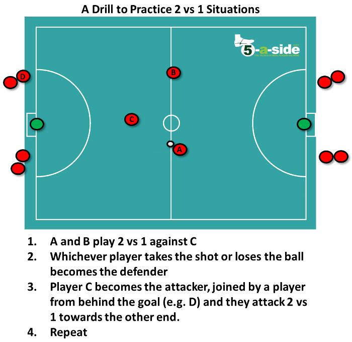 2 vs 1 Defending Drill Practice