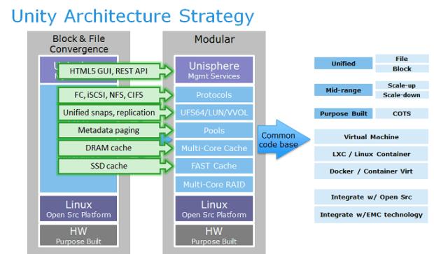 Unity architecture