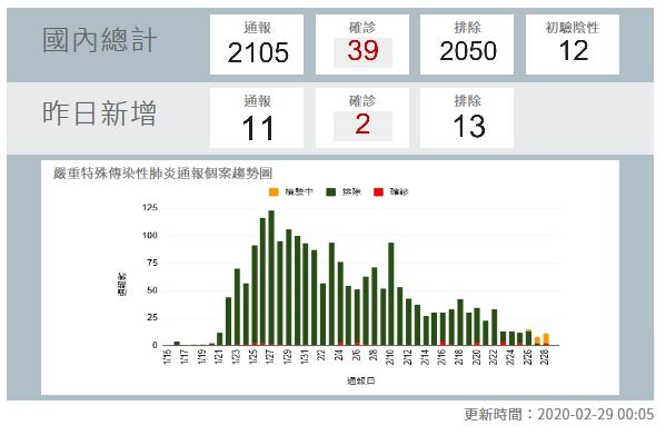 台灣新增5例新冠確診 1清潔工、3護理師染病