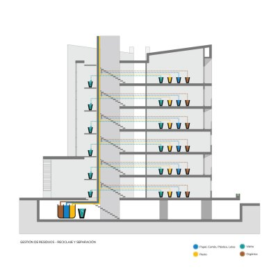 Gestión de Residuos Arquitectura Sostenible en Colombia