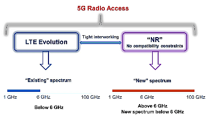 5G NR:  New Radio Interface