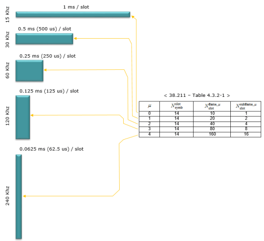 5G Frame Structure Slot