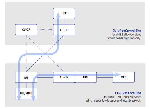 Flexibility in CU-IP deployment