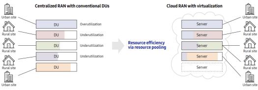 Resource efficiency via resource pooling