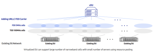 VRAN Virtualized DU for network slicing