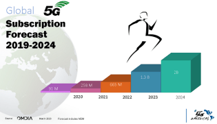 5G Projections to 2024