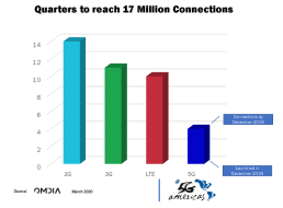 Quarters to Reach Current 5G