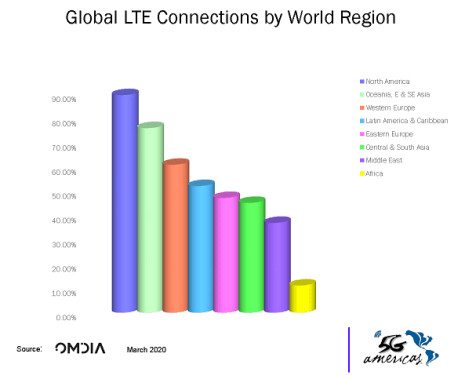 Global LTE Connections