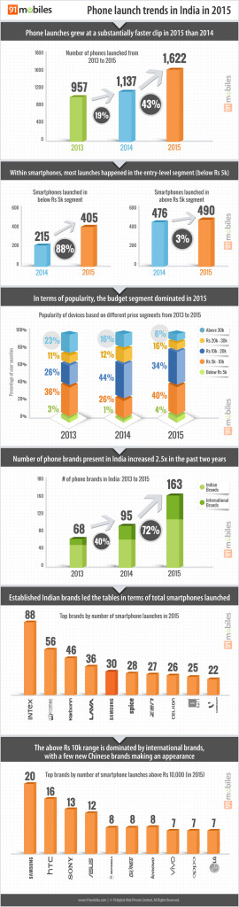 Inforgraphic-Mobile-Phone-Trend-In-India