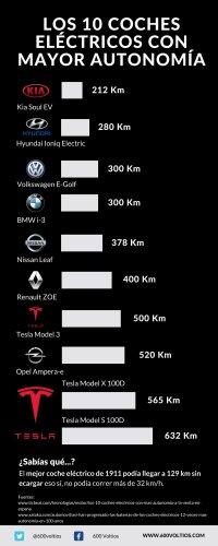 Los 10 coches eléctricos con mayor autonomía