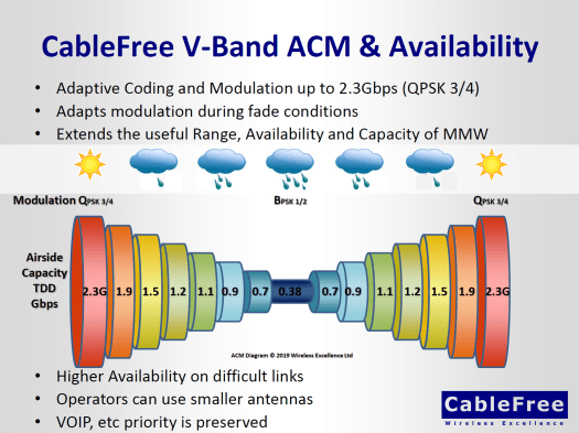 ACM technology in 60GHz MMW V-band Links