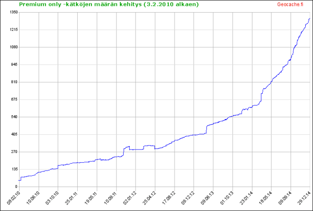 Kuva 1 - Premium-jäsenille tarkoitettujen kätköjen määrässä on vuonna 2014 huima nousu.