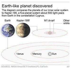 Earth's twin? NASA telescope discovers most Earth-like ...