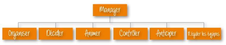 Les rôles du manager