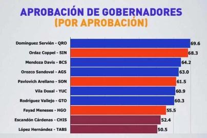Francisco Domínguez, el gobernador mejor evaluado del país, de acuerdo a encuesta de México Elige