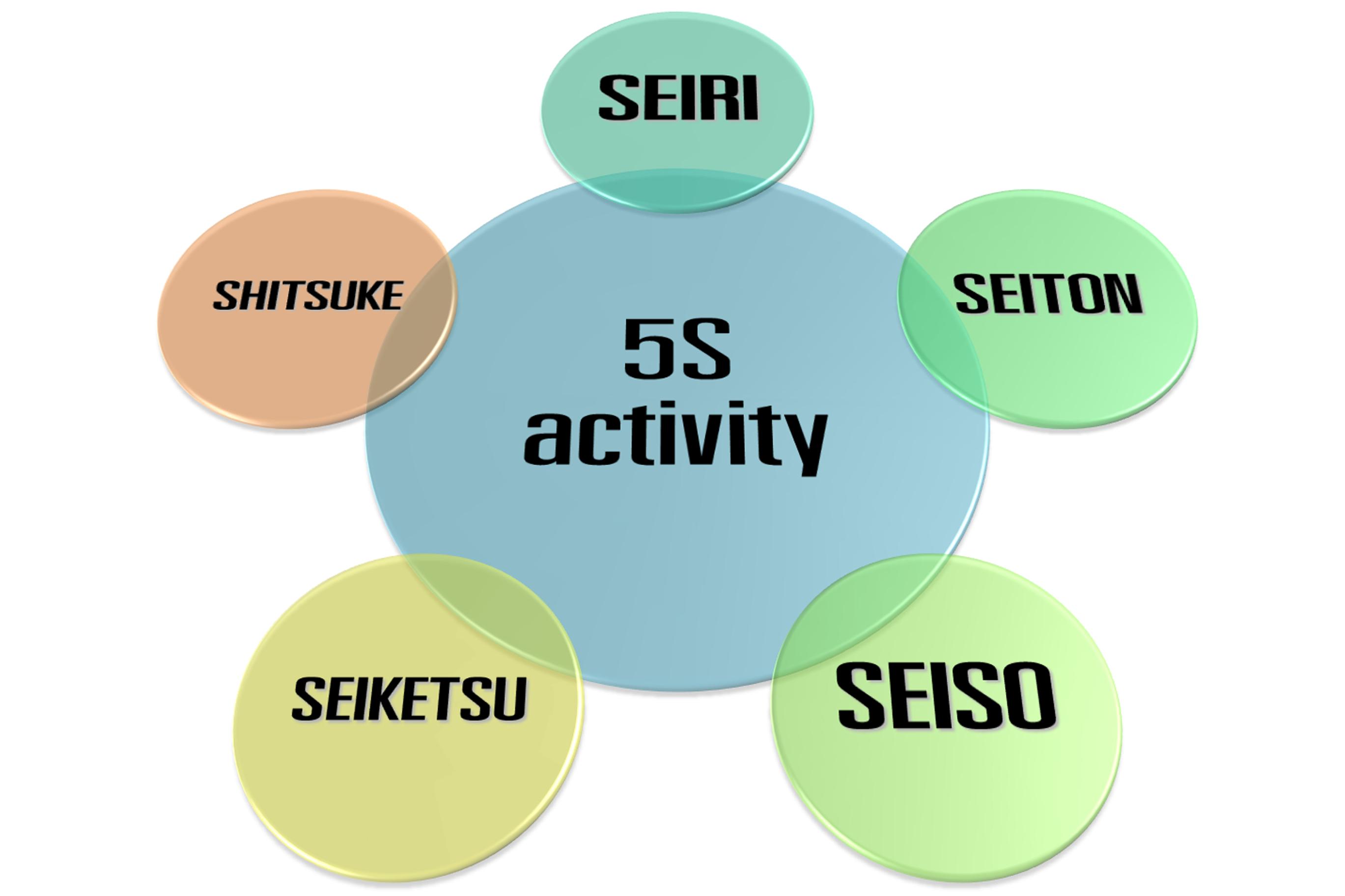 Explained 5s Framework