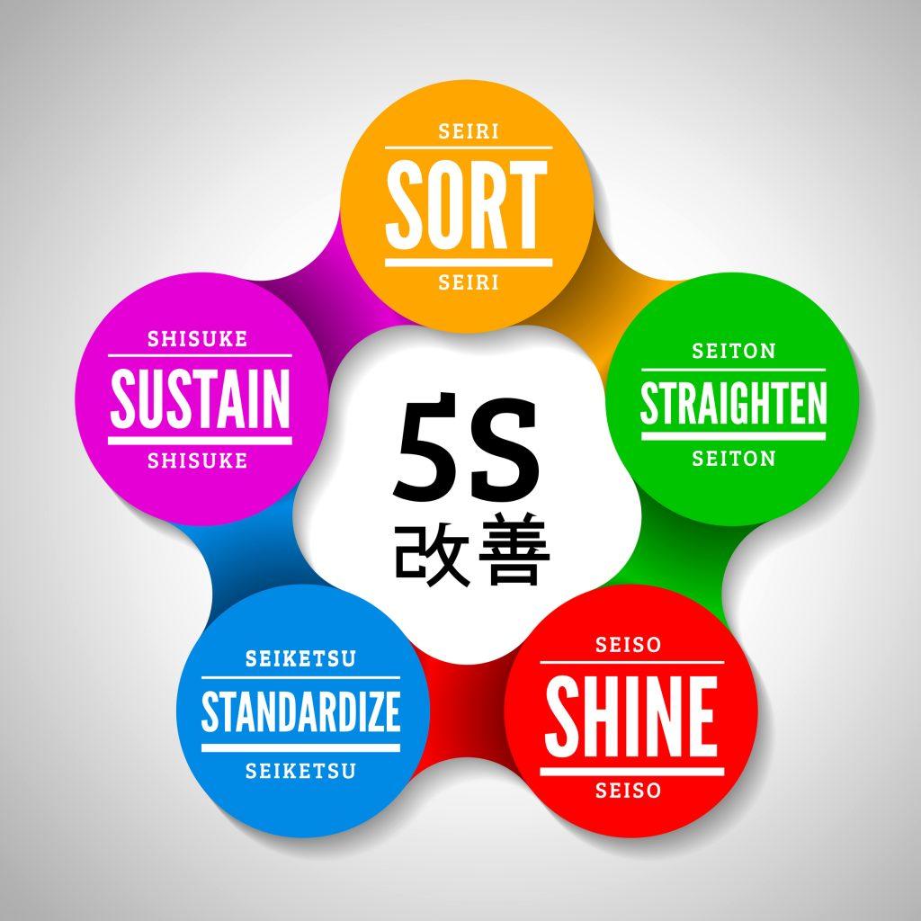 Article Understanding The 5s S Of Kaizen