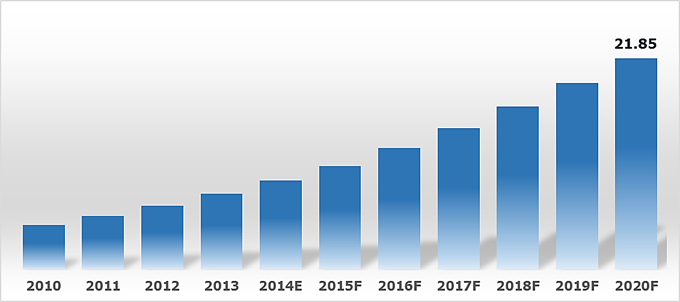 global biometrics market graph