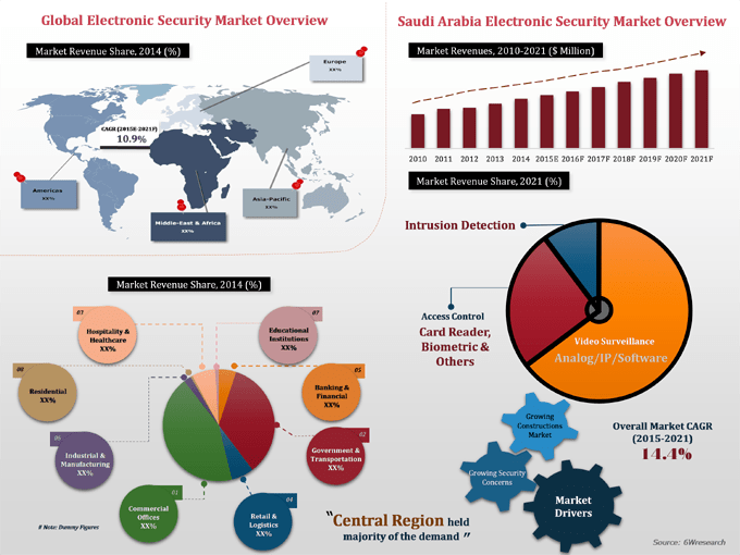 Saudi Arabia Electronic Security Market (2015-2021) image graph