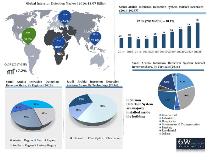 Saudi Arabia Intrusion Detection Market (2017-2023) report graph