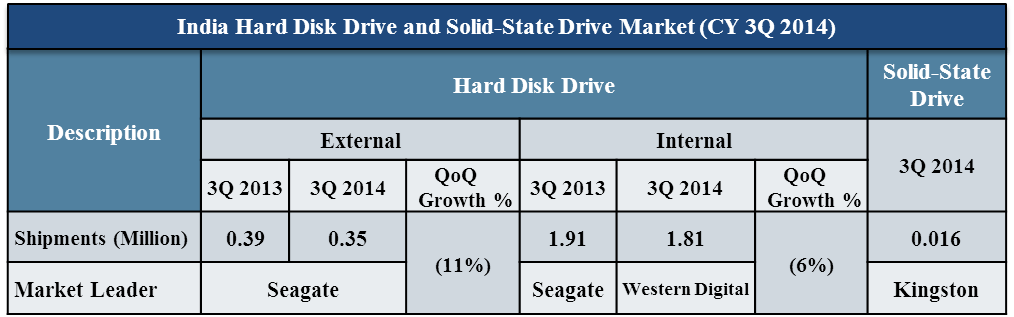 India Hard Disk Market share