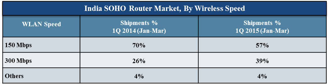 India Router Market CY 1Q 2015