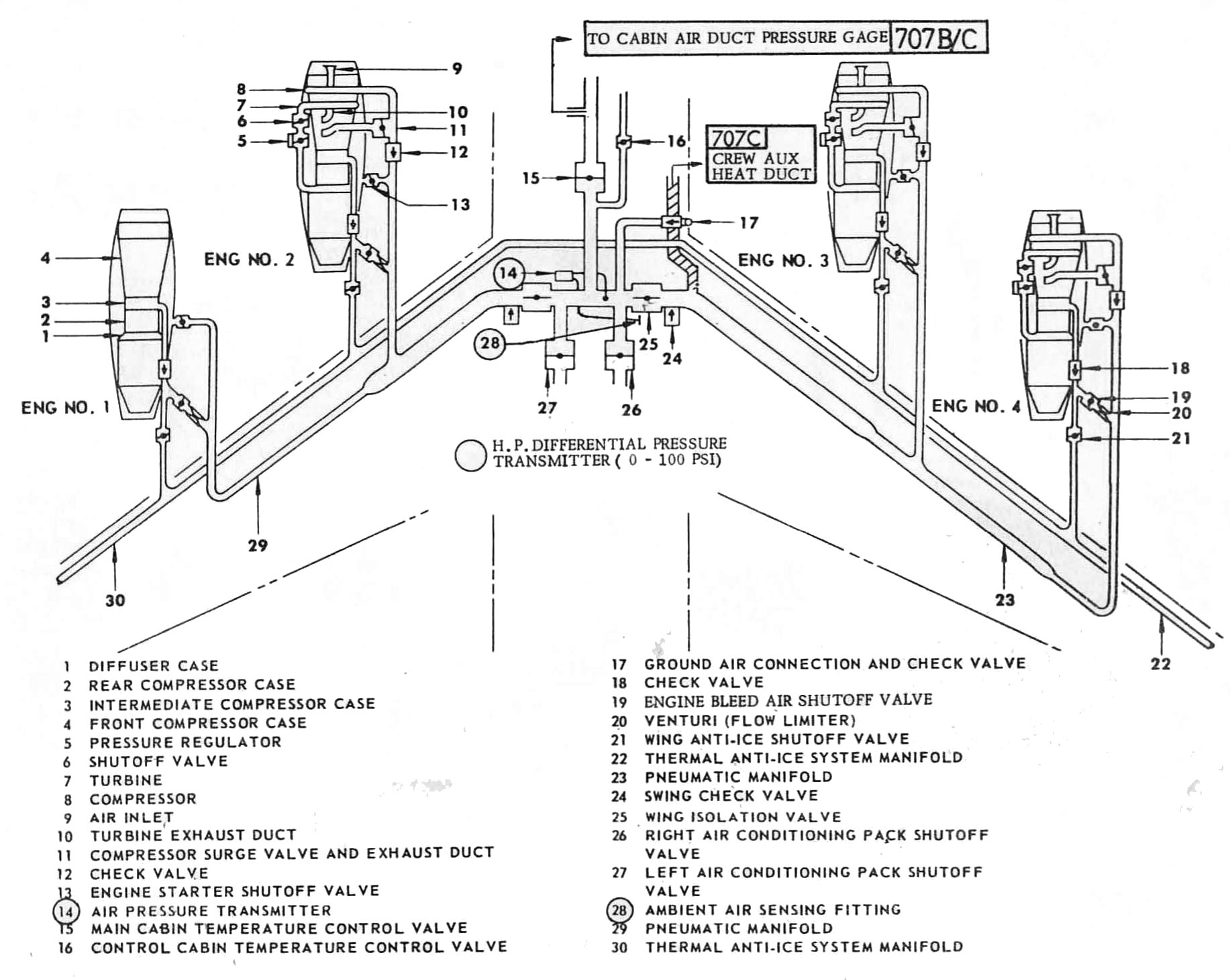 Pneumatic System The Boeing 707 Experience
