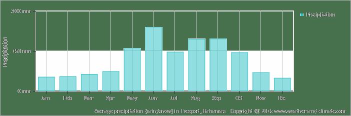 Average rainfall in the Bahamas, 2015.