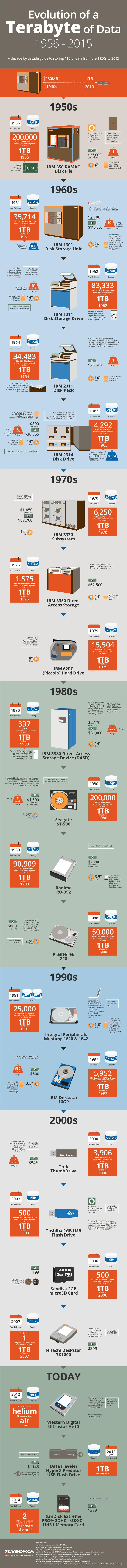 Evolution of a Terabyte of Data - 7DayShop 800px
