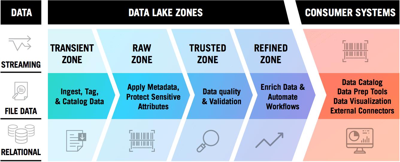Data Lake Governance Best Practices