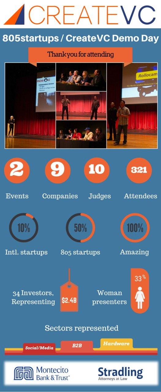 805DEMODAYINFOGRAPHIC
