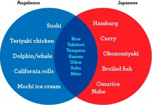 What LA Thinks Japanese Food Is Vs. What Japanese Really Eat