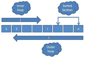 Bubble Sort Diagram