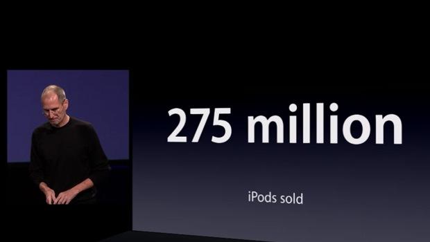 iPods-AmountSold