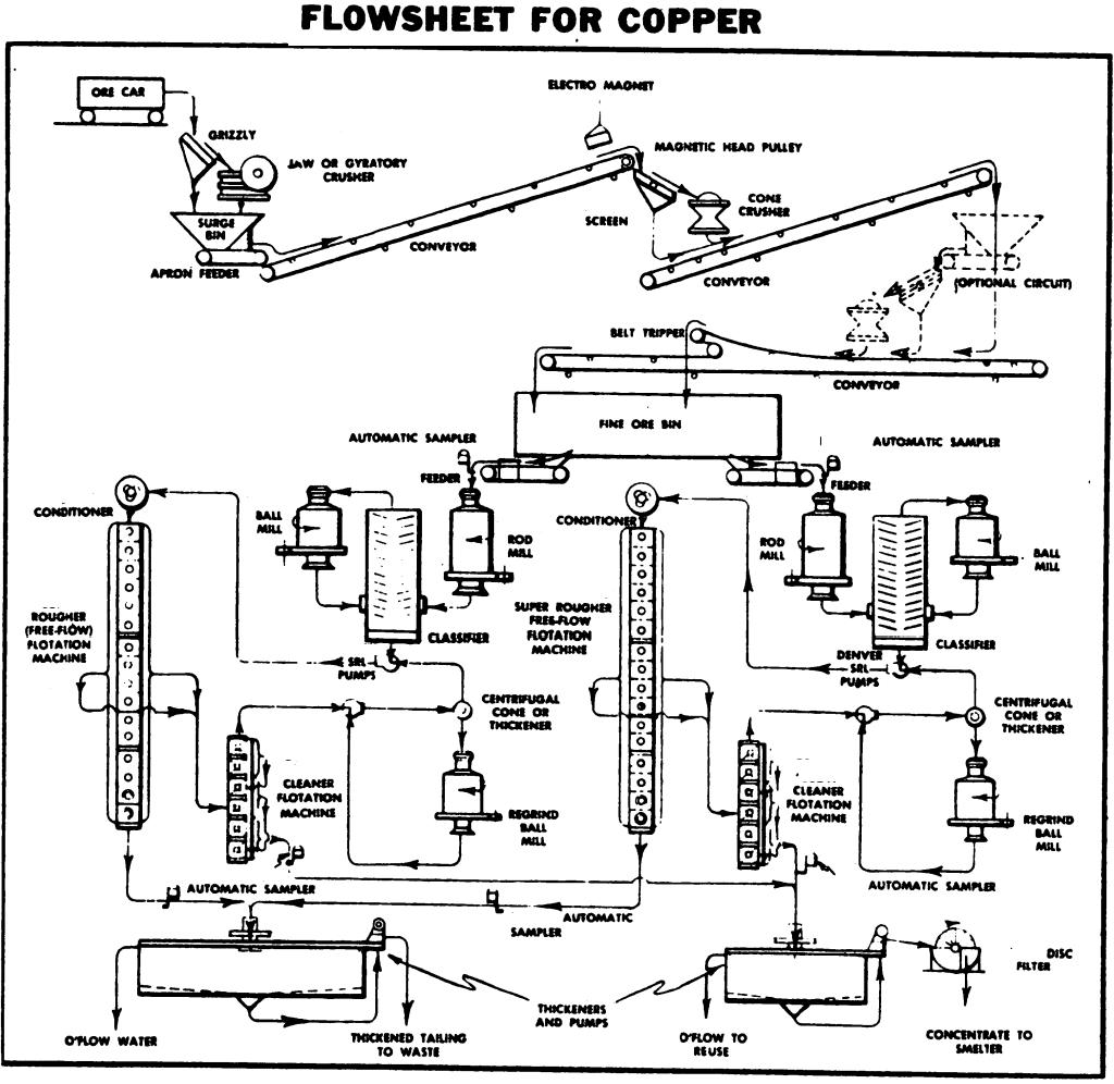 Zeolite Proces Flow Diagram