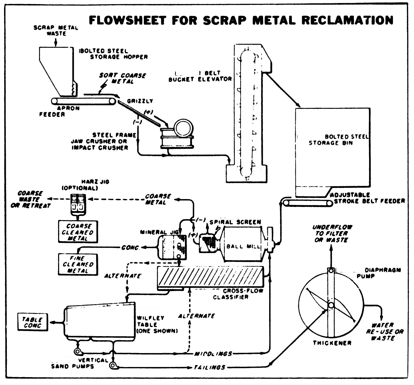 Furnace Process Flow Diagram