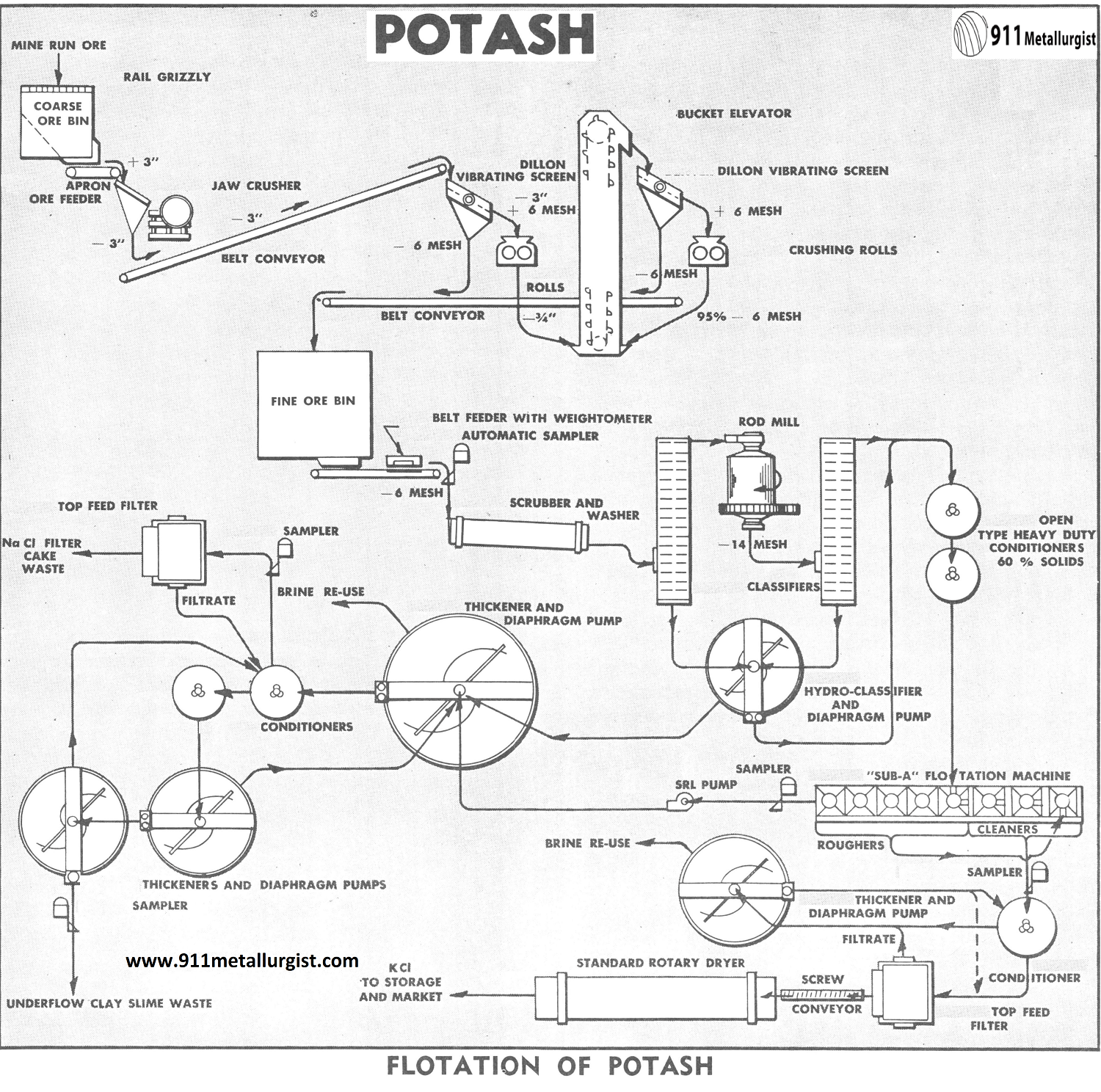 Potash Flotation Process
