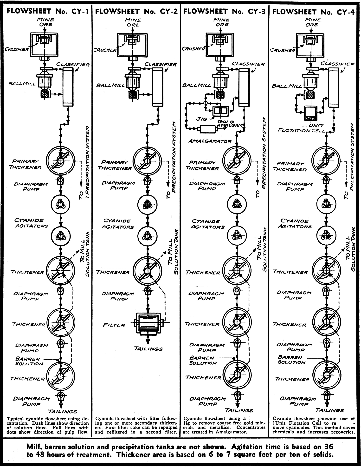Diamond Processing Flow Chart Of Beneficiation