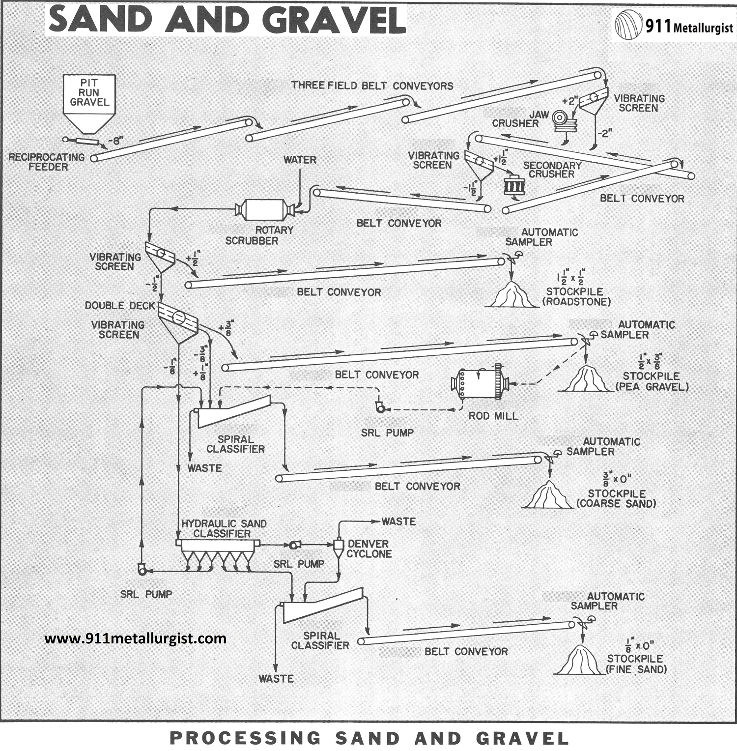 How To Make Gravel And Sand