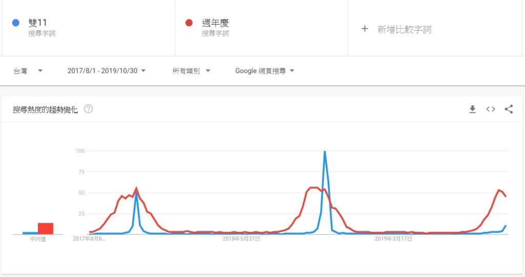 雙十一、周年慶google trend 趨勢