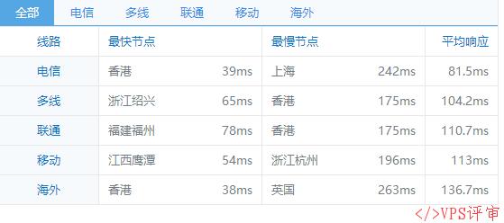 QQ 截图 20160915110550.png # 低价 #DGCHOST OVZ 1H 512M 50G 500G 100M  新加坡直连  /mo  国庆优惠  VPS 推荐   第 3 张