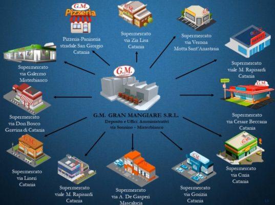 Mafia e supermercati, i punti vendita e i beni sequestrati a Guglielmino