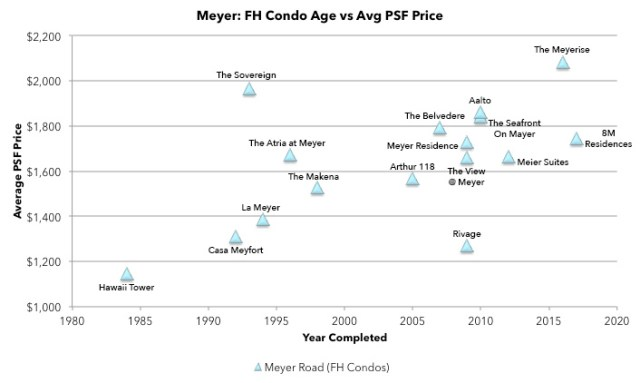Meyer Road freehold condo age price chart