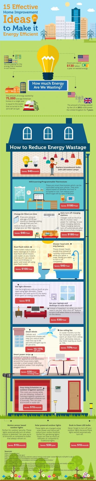 15 Effective ways to make your home energy efficient