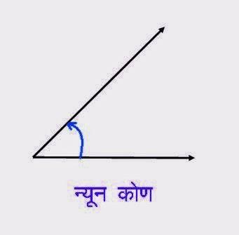 न्यून कोण (Acute Angle)