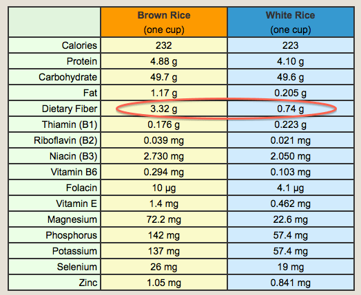 brown vs white rice