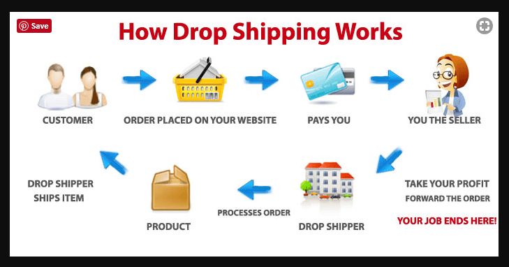 What is Dropshipping
